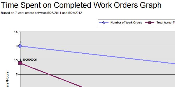 KPI Graph