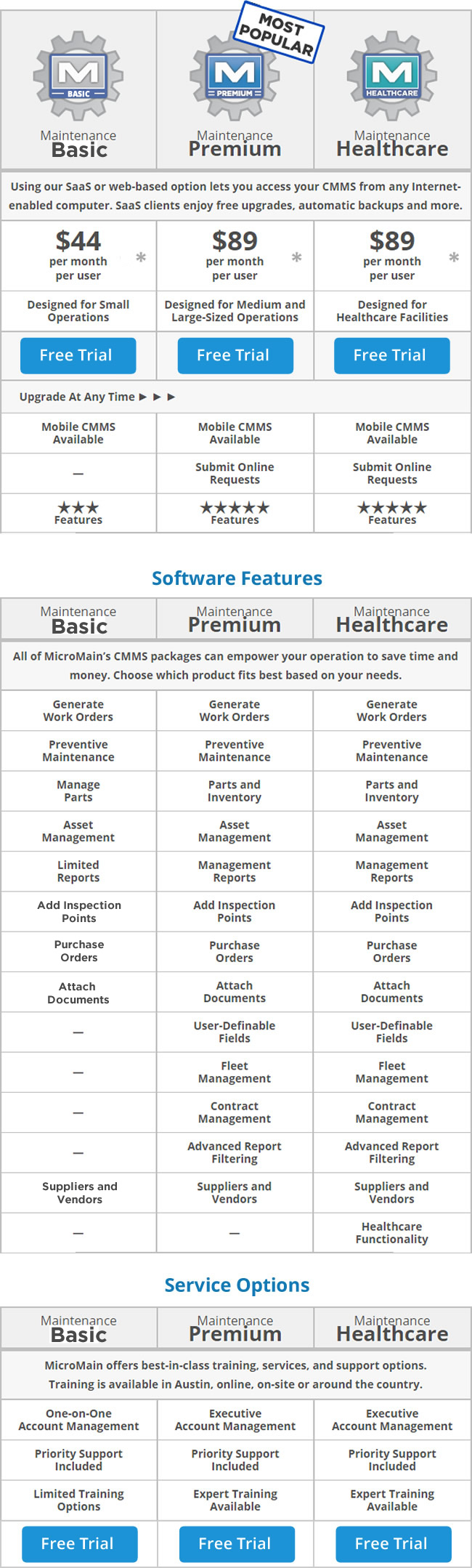 CMMS Hosted Software